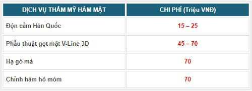 Bảng giá các dịch vụ hàm mặt tại Kangnam
