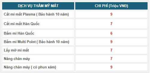 Bảng giá các dịch vụ mắt tại Kangnam