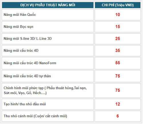 Bảng giá các dịch vụ mũi tại Kangnam